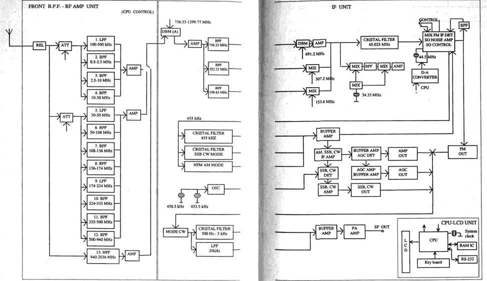 2.3.3. Специальные радиоприемные устройства Панорамные приемники и их основные характеристики.